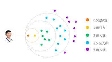 微信朋友圈的分享诱因 激发链式传播